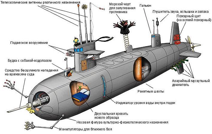 слабые и сильные стороны титана как конструкционного материала для атомных подводных лодок